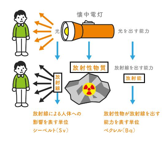 物質 放射性